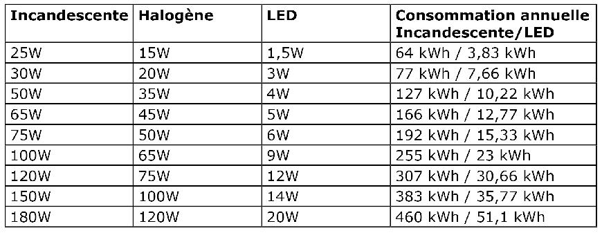 comparatif des puissance ampoules selon le type